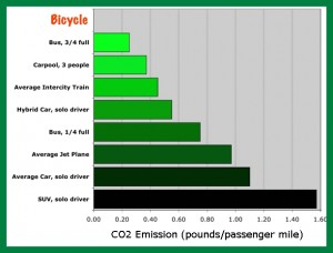 Transportation carbon graph