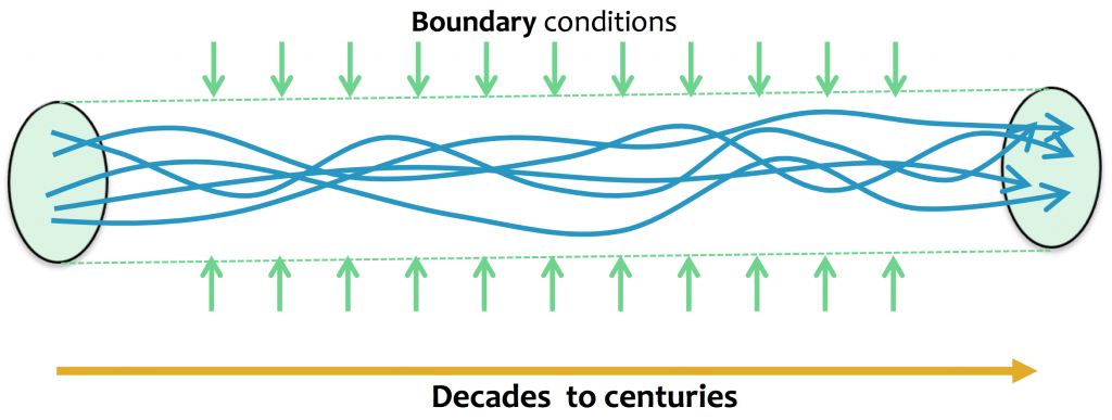 Climate as a boundary value problem