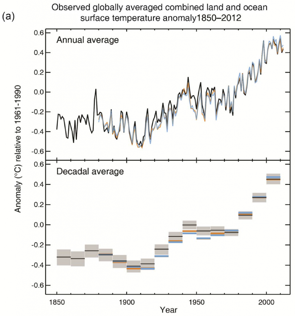 Observed globally averaged combined land and ocean surface temperature anomaly 1850-2012. The top panel shows the annual values; the bottom panel shows decadal means. (Note: Anomalies are relative to the mean of 1961-1990).