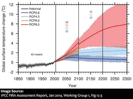 IPCC-AR5-WG1-Fig12.5