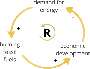 Core economic growth and energy consumption loop