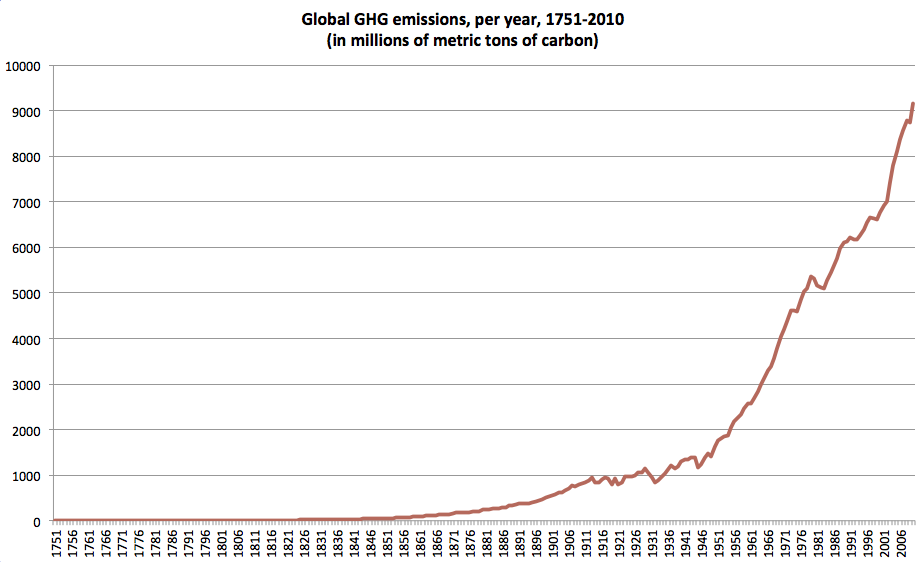 Global Greenhouse gas emissions per year