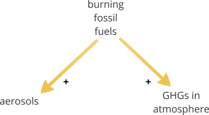 Effect of two different kinds of pollutant