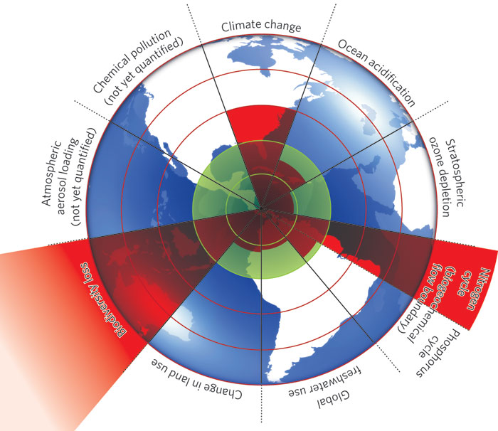 Habitable Zone Chart The Habitable Zone is The